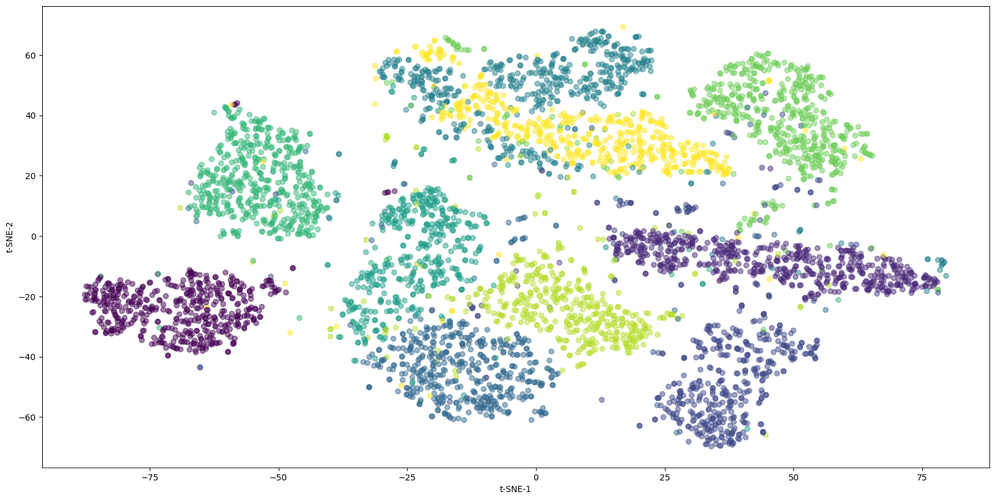 t-SNE projection of the MNIST handwritten digits dataset